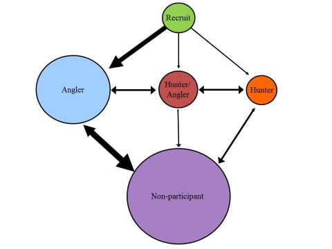 Figure 1- A hypothetical relationship between different sporting groups including a group that has never participated (Recruit) and a group that has participated in the past but is not currently actively participating (Non-participant). The size of the circle indicates the relative size of the group that is exposed to recruitment and retention efforts and the size and direction of the arrow indicates the degree of movement between groups.