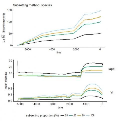 Signals of abrupt community change are lost in the regime detection metrics Fisher Information (log scale) and the Variance Index (bottom scale), but not in the distance traveled metric (top panel). As the percent of species analyzed decreases (subsetting portion).