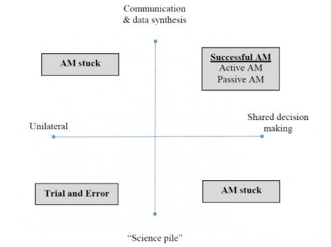 Matrix of evaluation framework.
